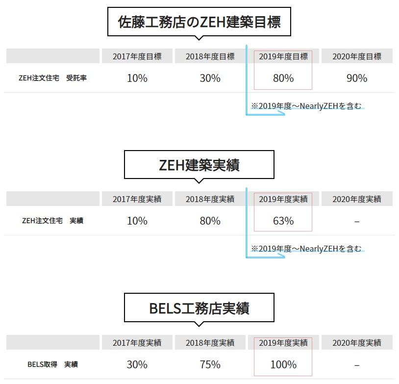 佐藤工務店のZEH建築目標と実績